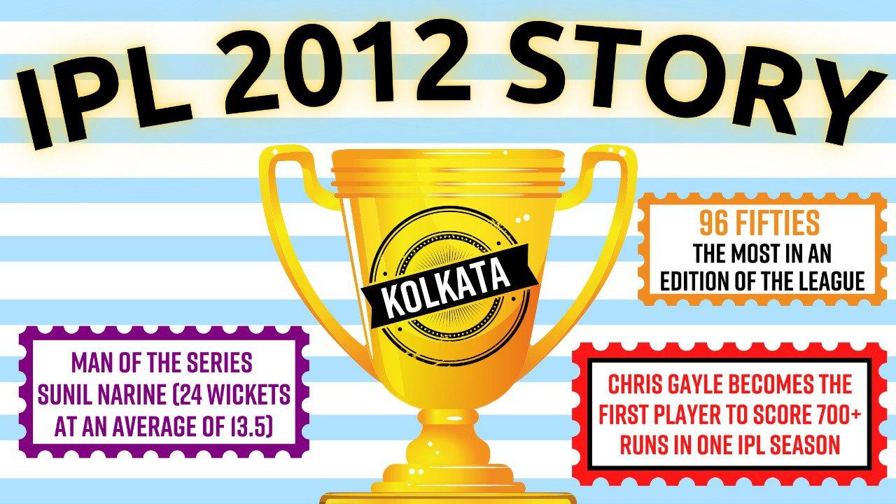 Pause, Rewind, Reminisce   The IPL 2012 Story: Kolkata's resurgence, Gayle's storm, and emergence of Sunil Narine