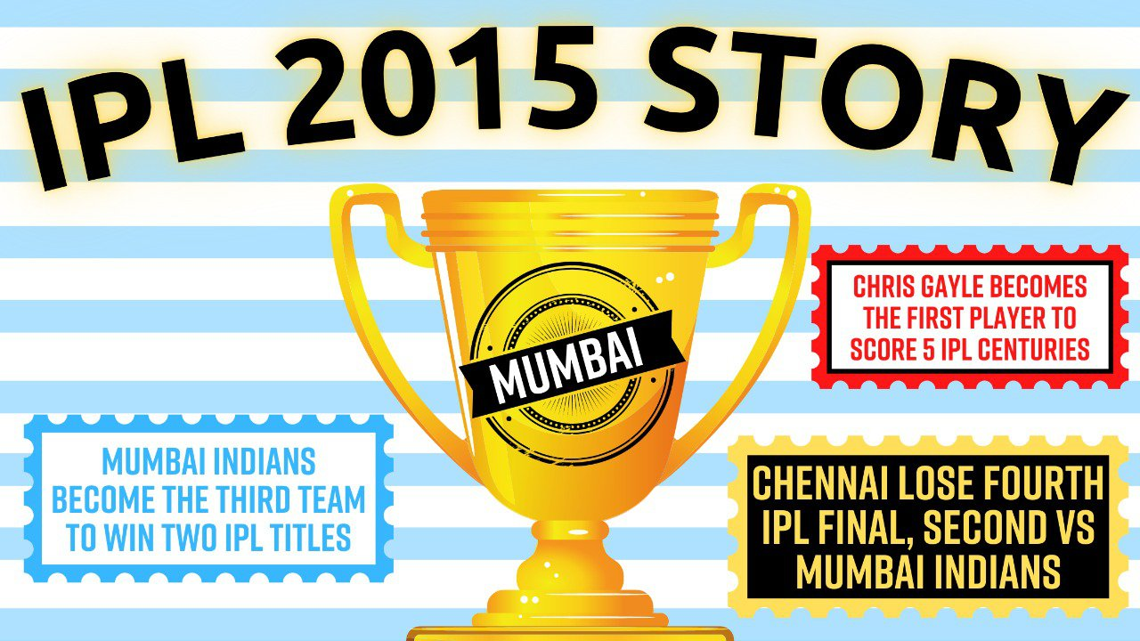 Pause, Rewind, Reminisce   The IPL 2015 Story: Mumbai's dramatic turnaround, #MuscleRussell and many more